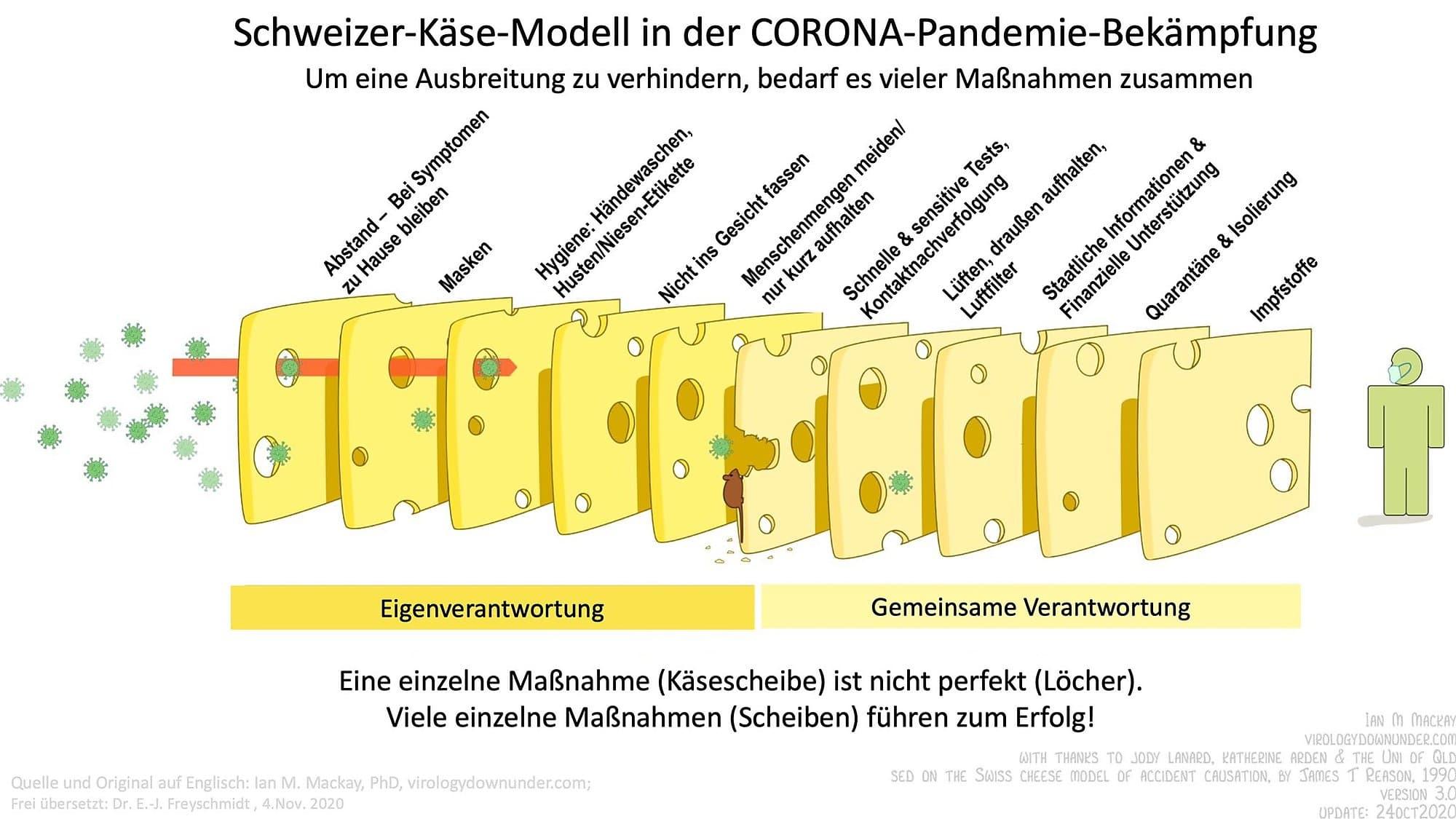Schweizer-Käse-Modell in der Corona-Pandemie